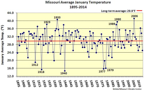 Missouri temperature averages for January