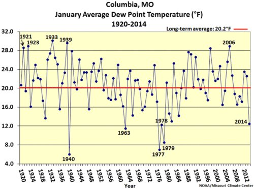 Columbia, Mo., January average dew point temperature, 1920-2014