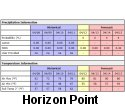 Horizon Point